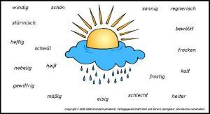 Bài tập tiếng Anh về thời tiết